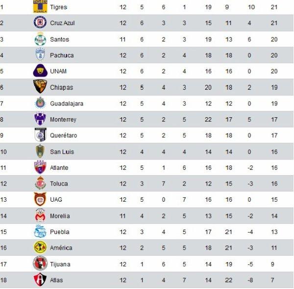 Apertura 2011 - 2012 : Le Classement