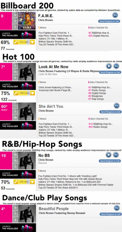 """22/04/11: Classement Billboard avec """"F.A.M.E."""", et ses titres !"""