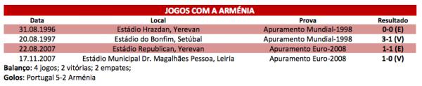 Portugal - Arménie ce vendredi à 20h45 (FR) : Victoire O-BLI-GA-TOIRE !