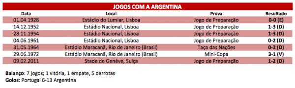 Argentine - Portugal ce mardi à 20h45 (FR) : Rencontre de prestige à Old Trafford !