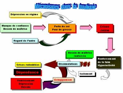 Citation Sur La Boulimie Forumhulp