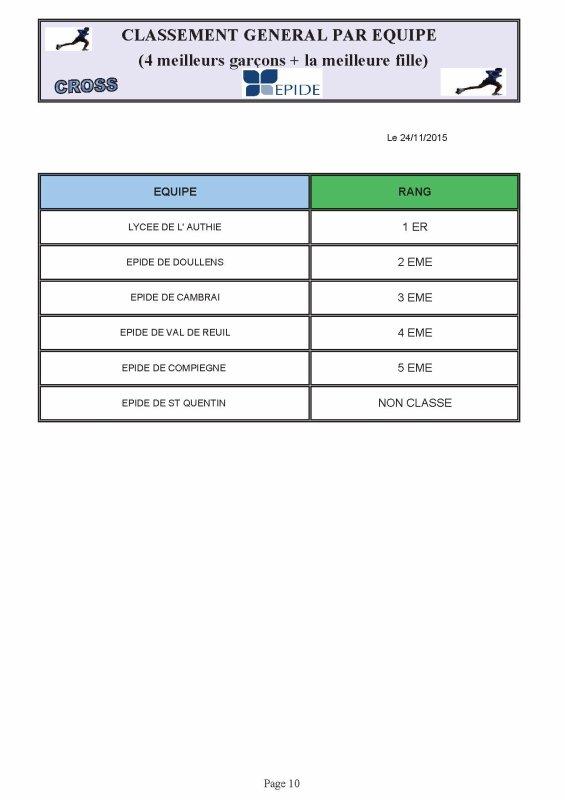 Cross Epide de Doullens 24/11/15 Classement par équipes
