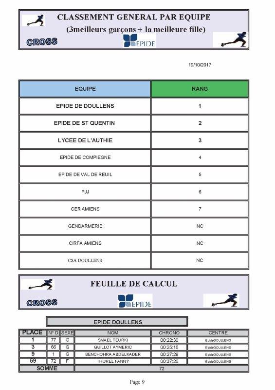 Classement Equipe Cross Epide de Doullens 19/10/17