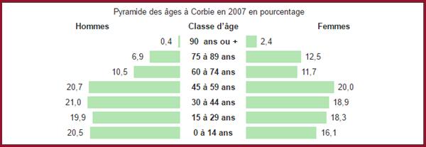Corbie - Population