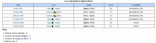 Match Bénin Algérie