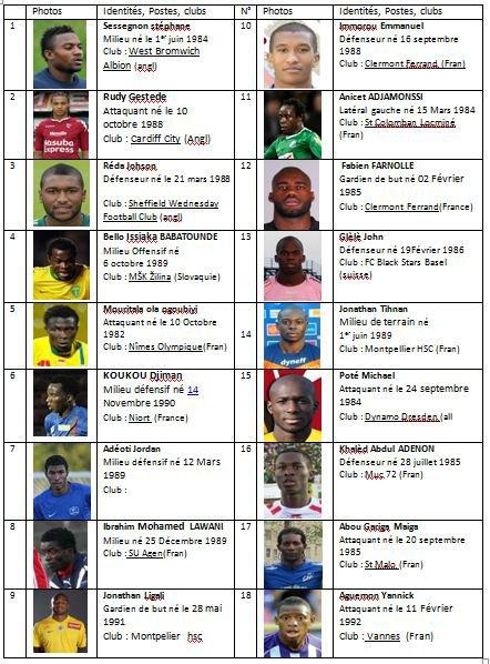 Liste quelques joueurs Béninois
