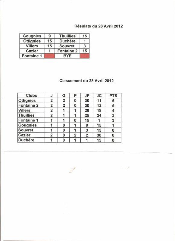 Résultats et Classement du 28 Avril 2012