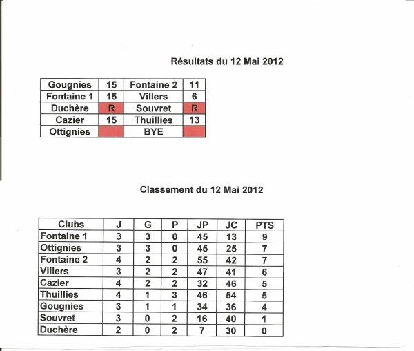 Résultats et Classement du 12 Mai 2012