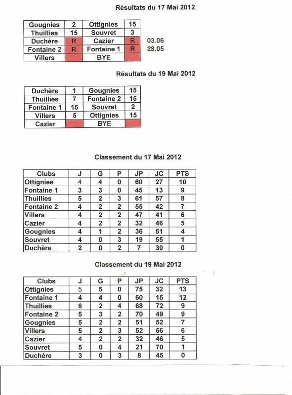Résultats et Classement du 17 et 19 Mai 2012