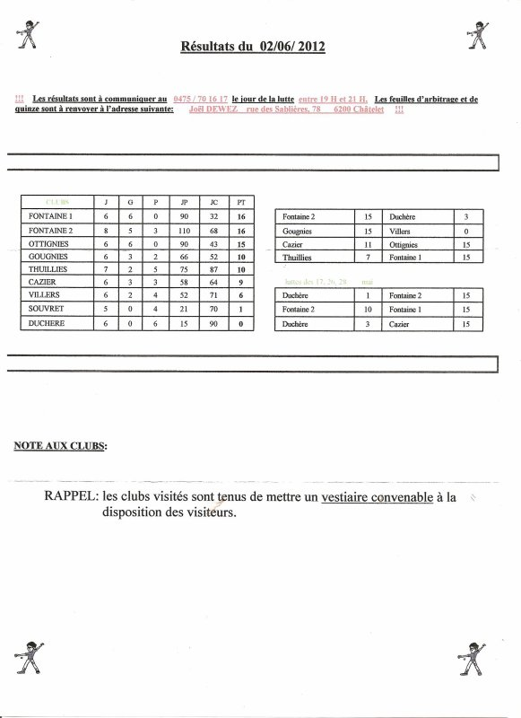 Résultats et Classement du 02 Juin 2012