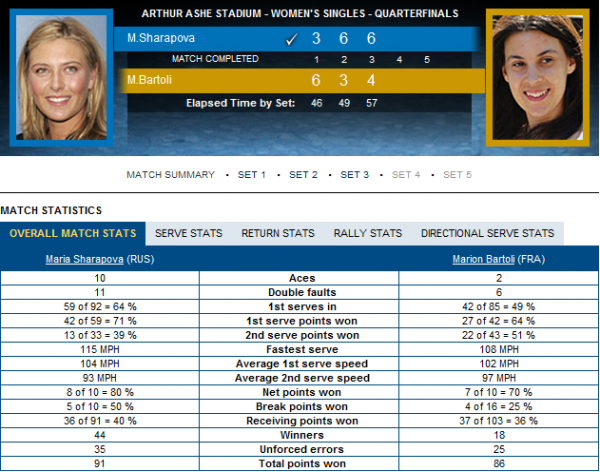US OPEN 2012 - 1/4 vs M.Bartoli