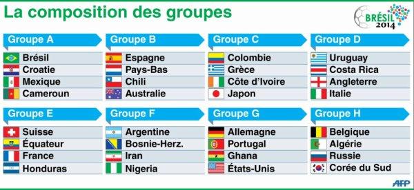 Groupes des équipes pour la coupe du monde 2014