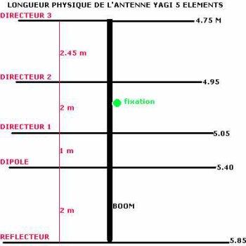 Yagi 5 éléments