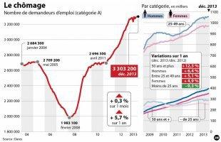 ACTUALITÉS : Le chômage bat des records : continuons dans la même direction !