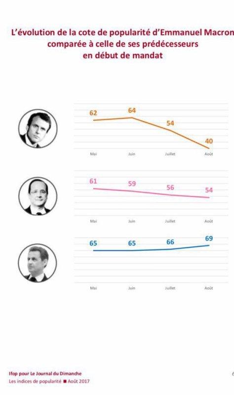 Une nouvelle baisse de popularité de Macron dans les sondages
