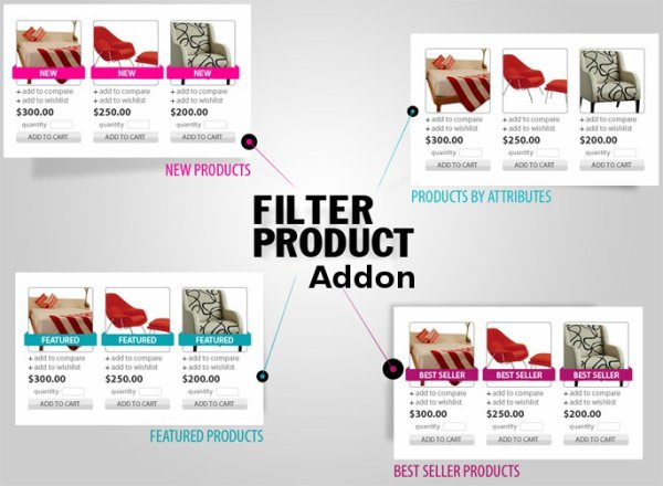 Know about the biggest advantages offered by The Prestashop Flexi Product Search & Filter Addon