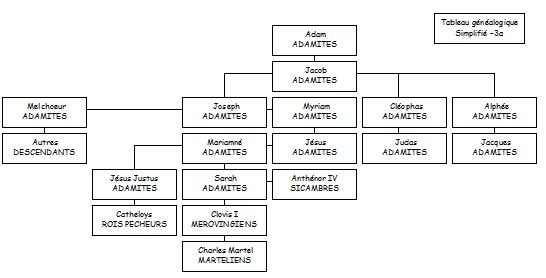 La  lignée Adamite