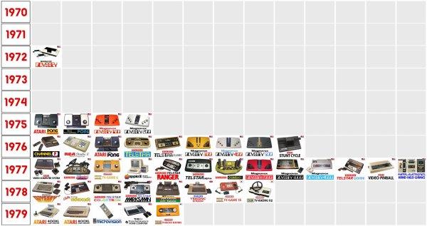 Graphique reprenant l 39 volution des consoles de jeux travers le monde durant les ann es 70 - Histoire des consoles de jeux ...