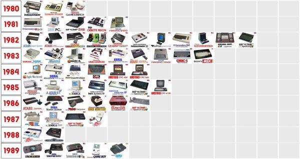 Graphique reprenant l 39 volution des consoles de jeux travers le monde durant les ann es 80 - Histoire des consoles de jeux ...