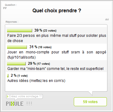 Résultat du sondage