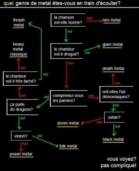 Quel genre de metal êtes-vous entrain d'écouter ?