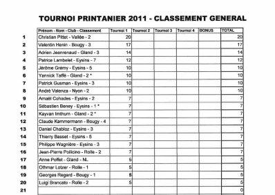 TOURNOI PRINTANIER - MANCHE NO 1