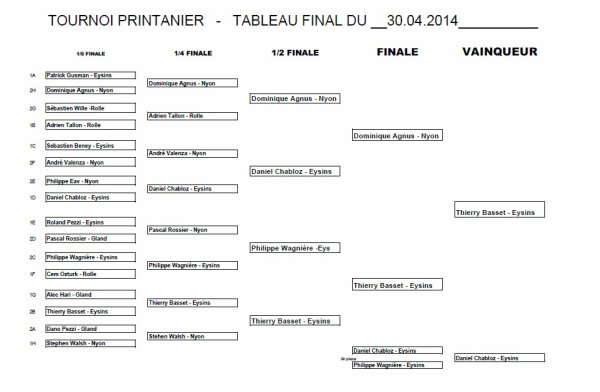 Tournoi Printanier 2014 - Manche 1