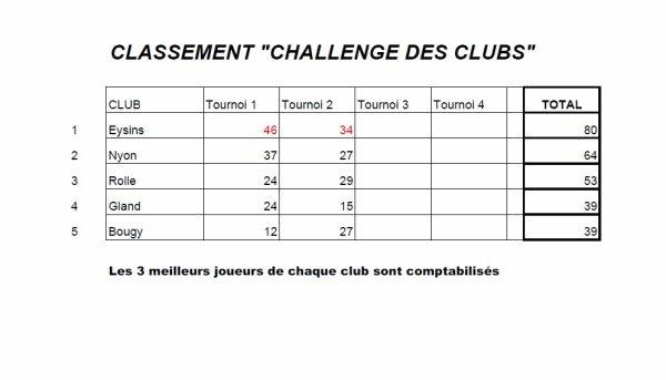 TOURNOI PRINTANIER 2014 - RESULTATS ET CLASSEMENTS