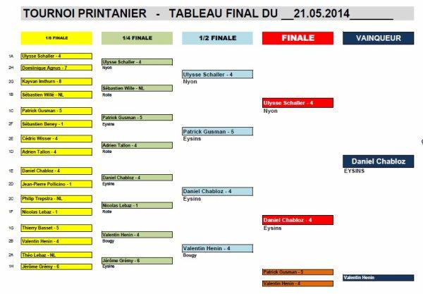 TOURNOI PRINTANIER 2014 - RESULTATS DE LA MANCHE 3