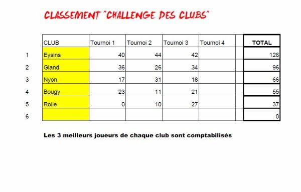 Tournoi Printanier 2015 - Résultats et classements de la manche 3