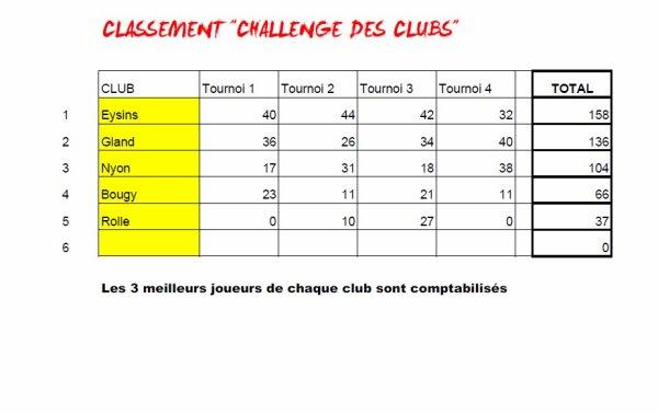 Tournoi Printanier 2015 - résultats et classements