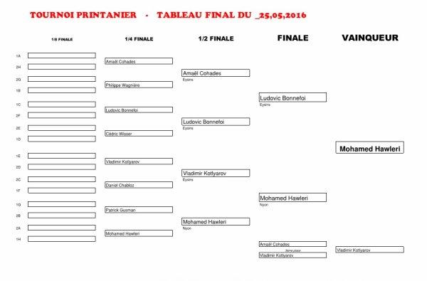 TOURNOI PRINTANIER 2016 - RESUMES DES MANCHES 1 ET 2