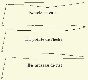 Lancer mouches:  Les formes des boucles