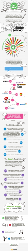 25 Years of SEO: 1990-2015