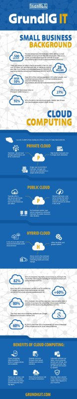 Benefits Of Using Cloud Based Solutions