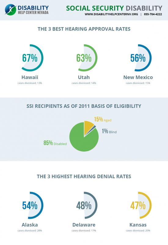 Disability Help Center Nevada
