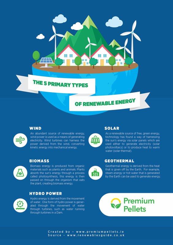 The 5 Primary Types Of Renewable Energy