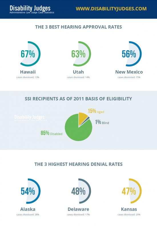 Disability Judges