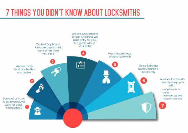 7 Things You Didn't Know About Locksmiths