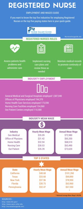 Registered Nurse Emplyment and Wages Guide