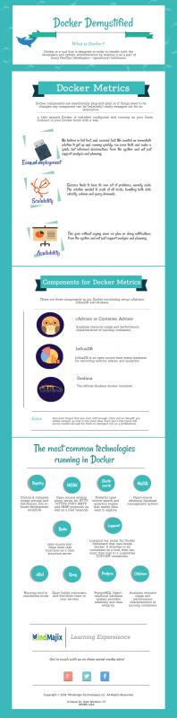 Docker - Best container technology