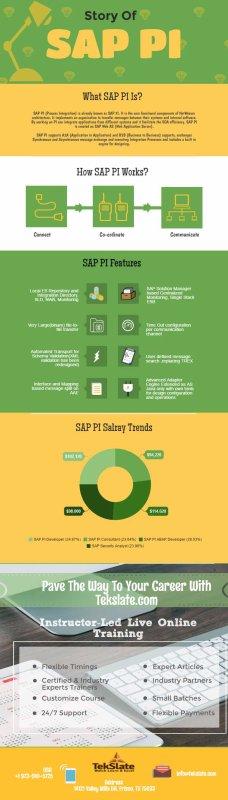 How SAP PI Works?