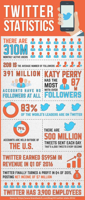 10 Remarkable Twitter Statistics & Facts