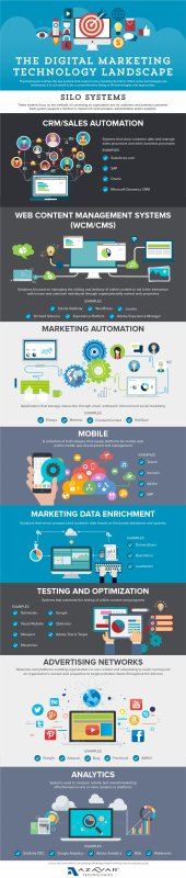 The Digital Marketing Technology Landscape