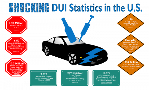 Shocking US DUI Statistics