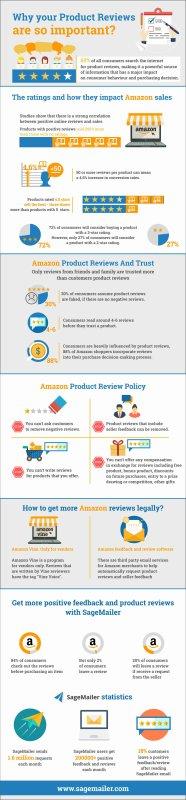 Why your product reviews are very essential?