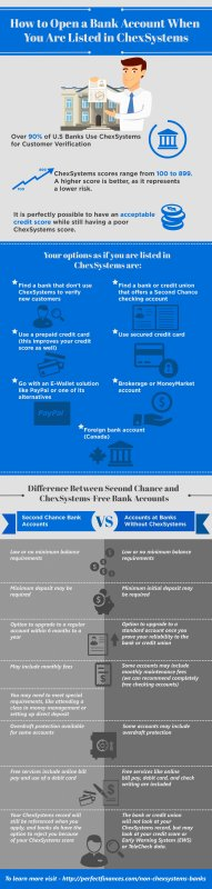 How To Open A Bank Account If You Are Listed in ChexSystems