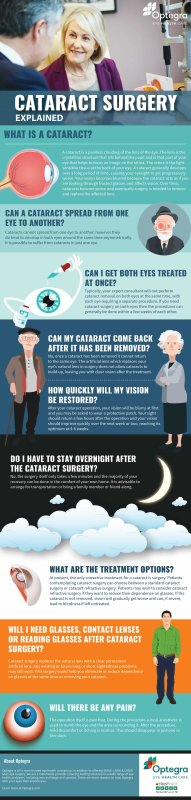 Cataract Surgery Explained