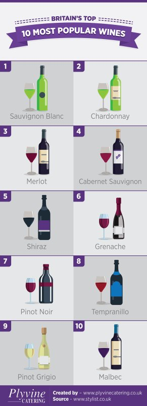 Britain's Top 10 Most Popular Wines