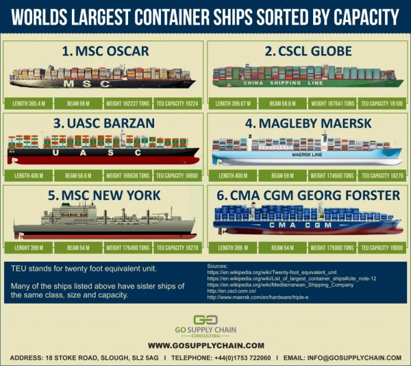 Largest Container Ships in The World